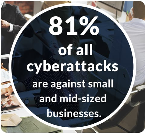 81% of al cyberattacks are against small and mid-sized businesses.